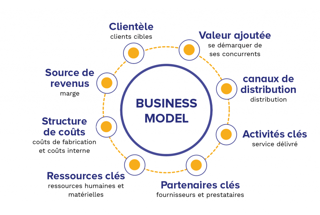 Infographie Business Model Concept
