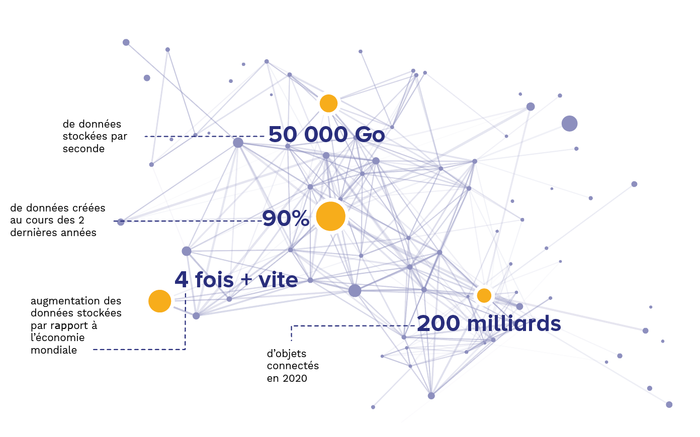 Habefast Infographie Big Data