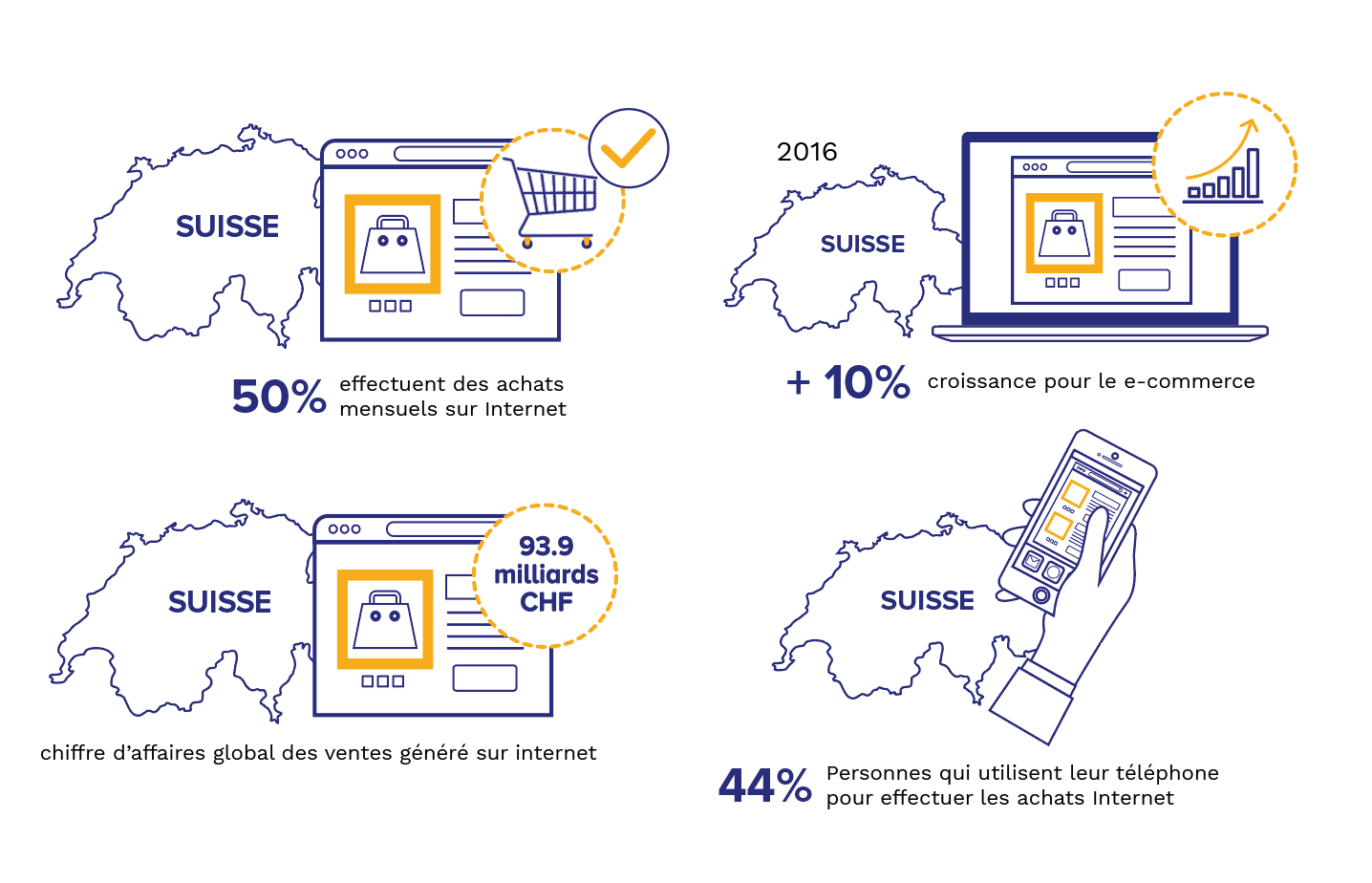 Habefast Infographie E Commerce