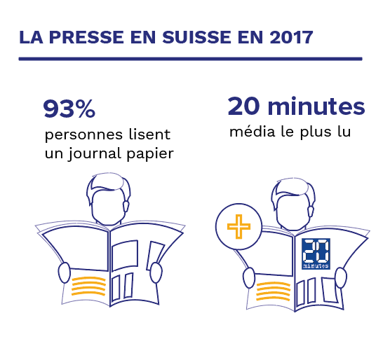 Habefast Achat Et Plans Media Presse Suisse En 2017