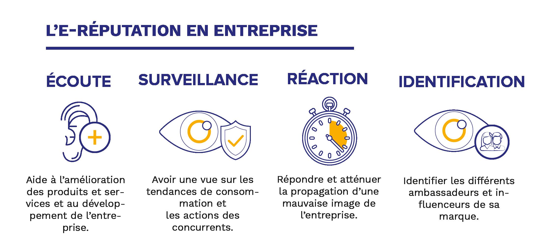 Habefast Infographie E Réputation Entreprise
