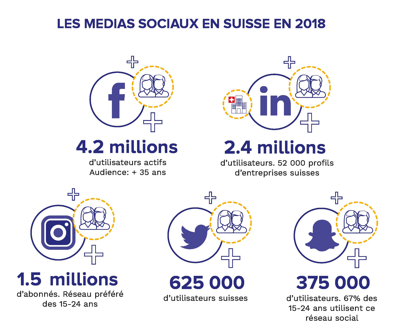 Habefast Infographie Media Sociaux Suisse 2018