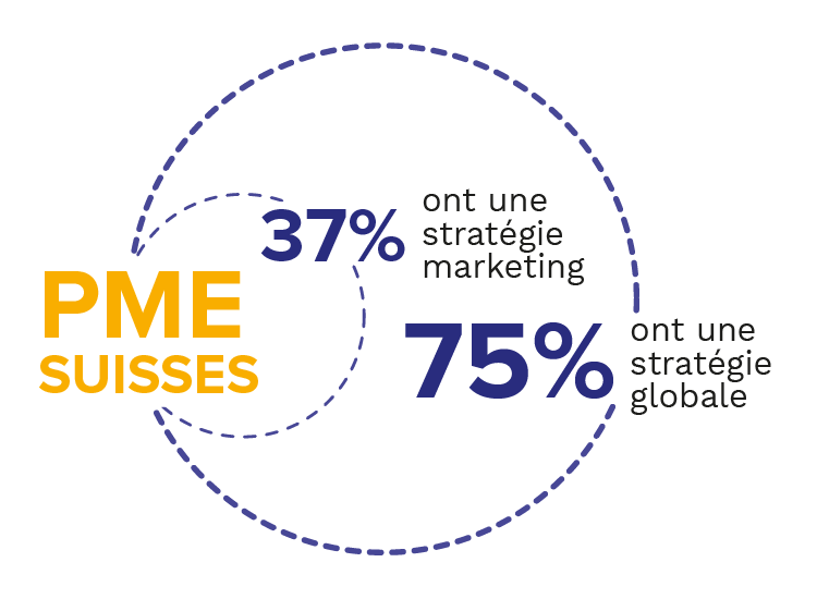 Habefast Infographie Pme Suisses
