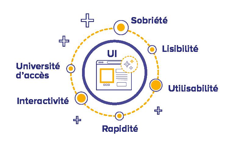 Habefast Infographie Ui