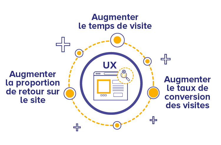 Habefast Infographie Ux