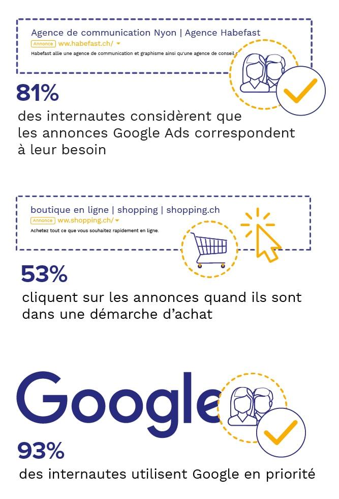 Habefast Infographie Campagne Adwords Google 93 Pourcents D Utilisation Mobile