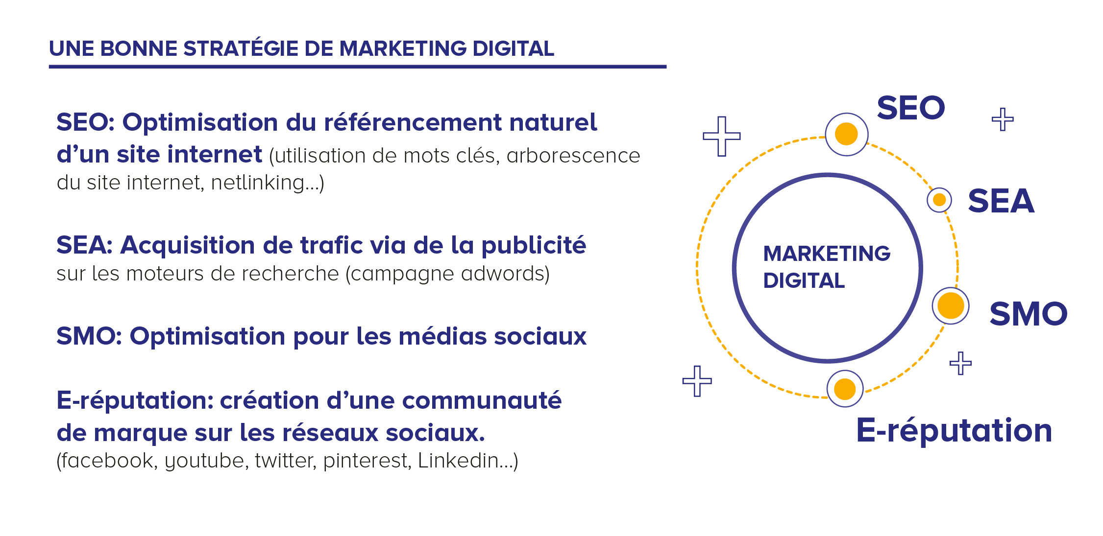 Habefast Infographie Marketing Digital