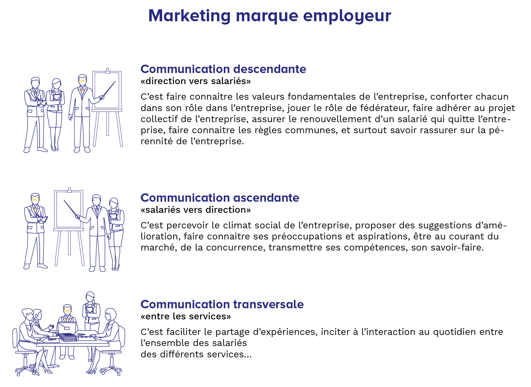 Habefast Infographie Marketing Employeur