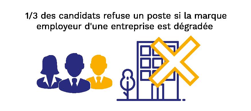 Habefast Web Strategie Marque Employeur Campagne Recrutement 3.0