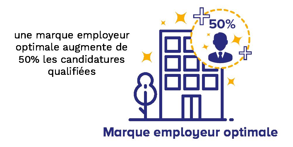 Habefast Web Strategie Marque Employeur Campagne Recrutement Marque Employeur Optimale